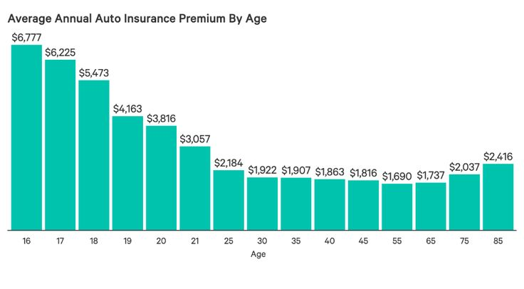Average car insurance rates by age and gender per month