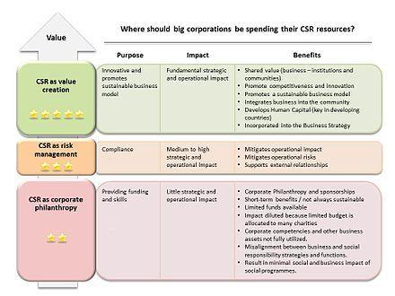 17 beste ideeën over Corporate Risk Management op Pinterest - risk management plans