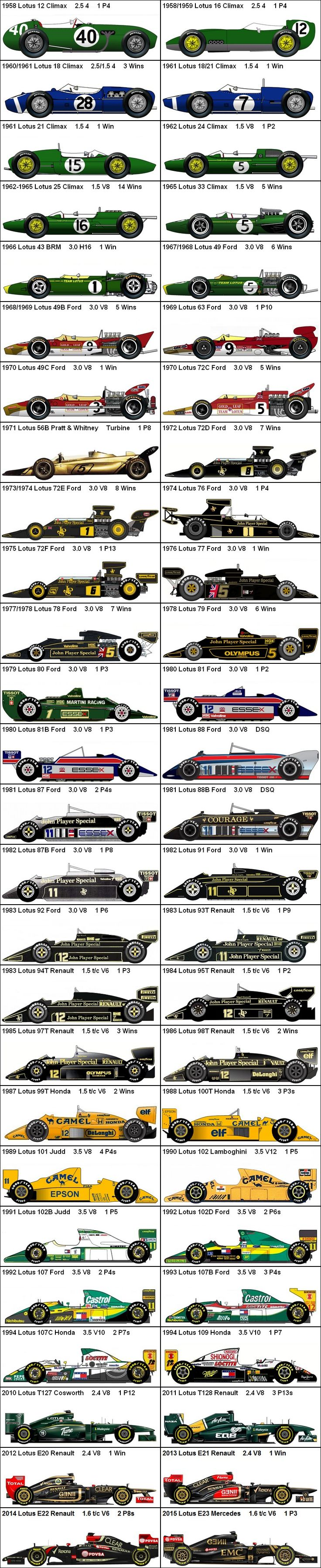 Formula One Grand Prix Lotus 1958-2015