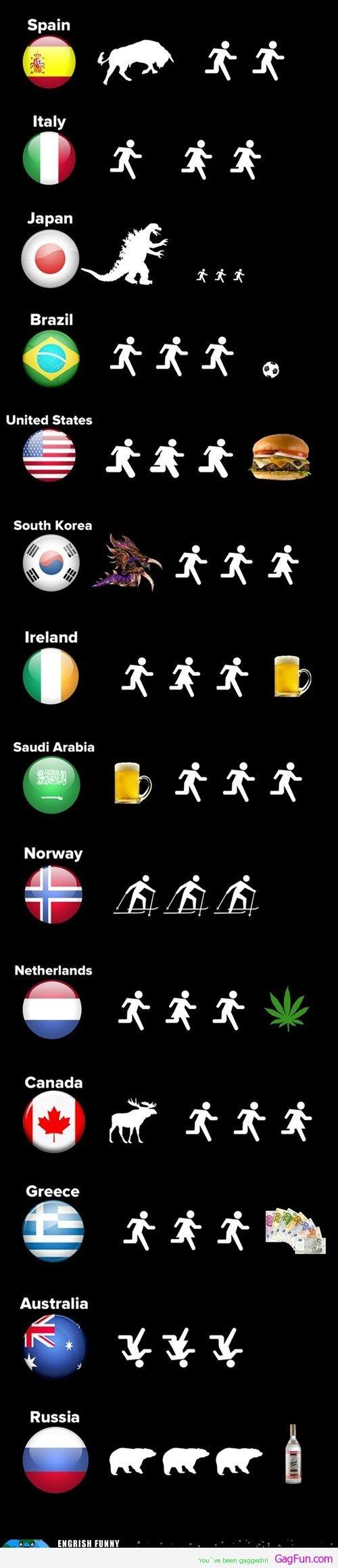 Running with countries around the world