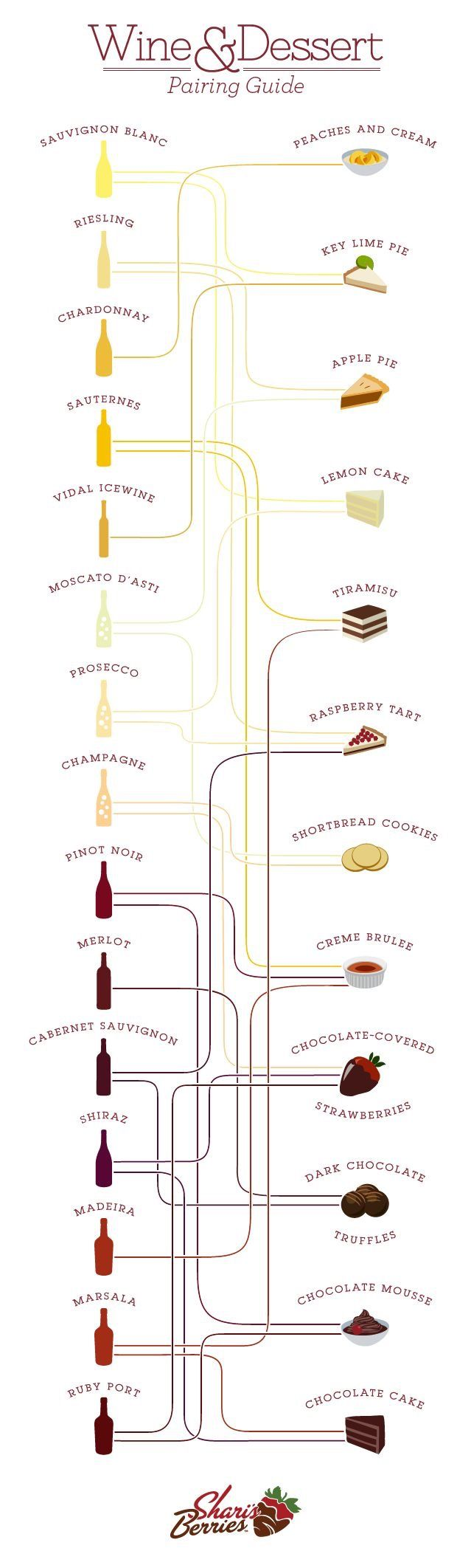 Wine & Dessert Pairing Guide