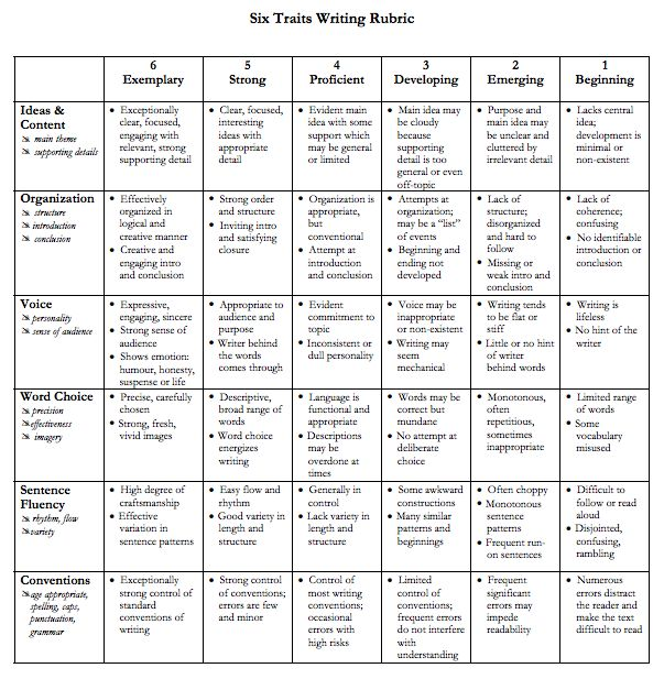 6 traits of writing rubric high school English and spanish versions of the 6-traits of writing rubric and other rubrics for listening, public speaking and reading process writing assessment (pwa) rubrics and anchor papers oakland unified school district and the bay area writing project rubrics and anchor papers for scoring grade level writing.