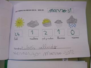 EL BLOG ENCANTADO: El tiempo atmosférico durante el curso....