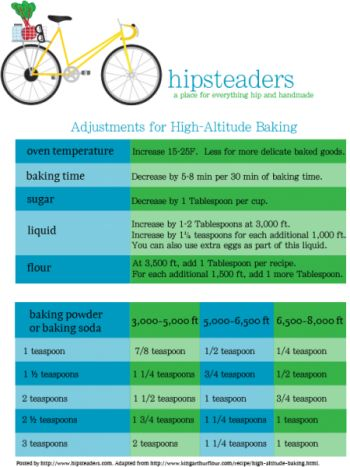 High Altitude Baking Adjustments Printable
