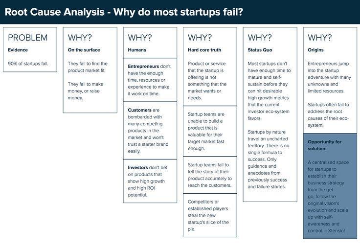 Root Cause Analysis #rootcauseanalysis #startup #templates