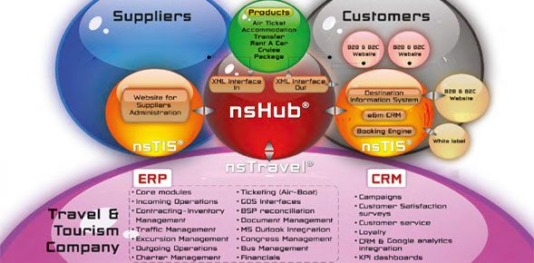 Στην Ασία επεκτείνεται η Net Semantics με συνεργάτη την Travel Media Applications
