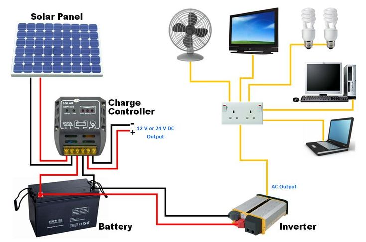 Solar Panels On Roof Diagram Google Search Solar Power
