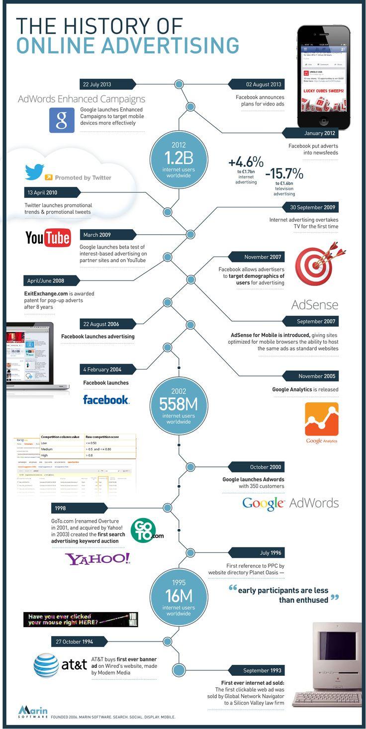 Best Digital Advertising Images On Pinterest Digital - Digital advertising map luma 2016 us