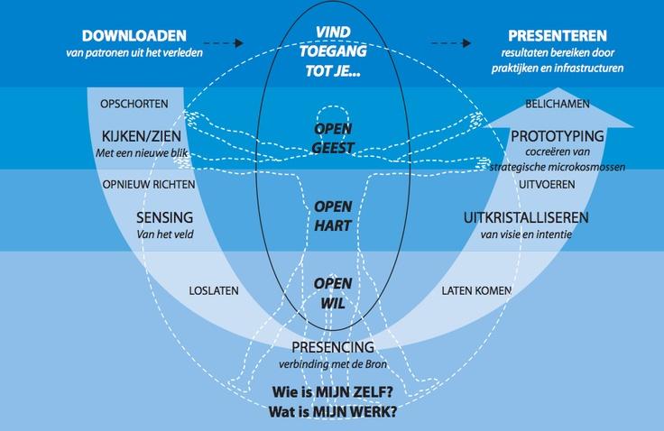Mooi model van Theory U. De toekomst ontvouwen vanuit je geest, hart en wil