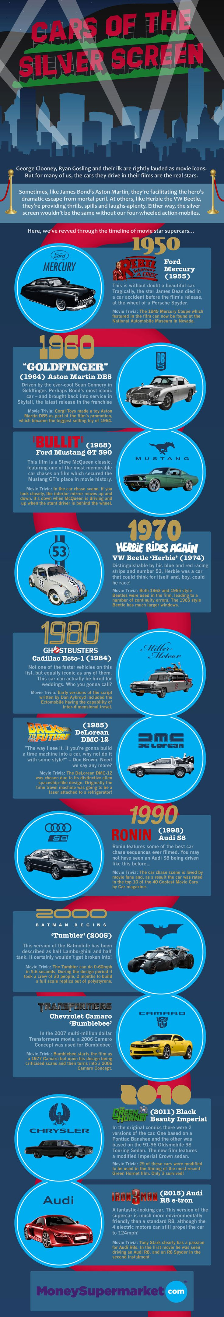 It is not always the ultra-cool cars that steal the limelight in blockbuster movies. Quite often the most memorable cars are the most unlikely. Take, for instance the Cadillac 'Ecto-1' that the Ghostbusters used to get around the busy New York streets, or the Volkswagen Beetle that got into so many scrapes in the Herbie movies. To celebrate these unlikely heroes, we've taken a look at the timeline of great cars of the silver screen.