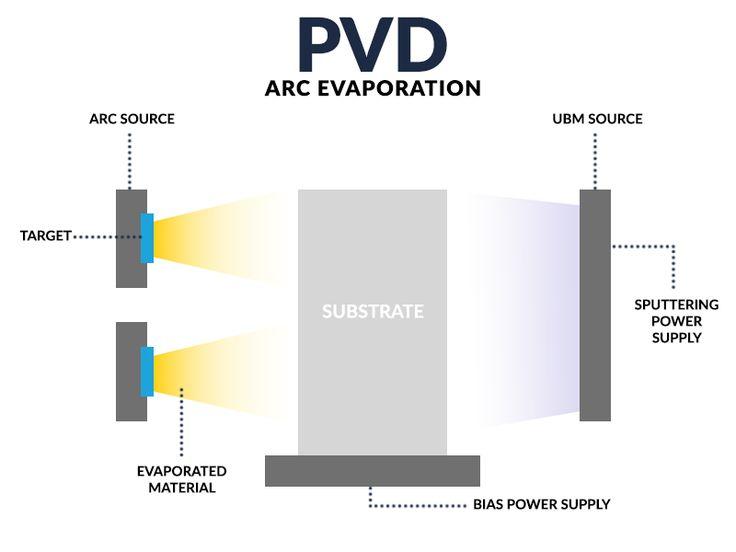 PVD-ArcEvaporation