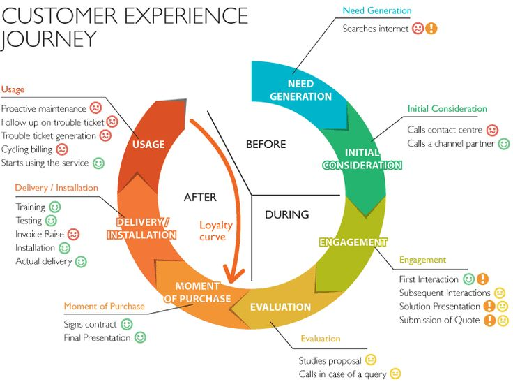 Customer Experience Mapping.