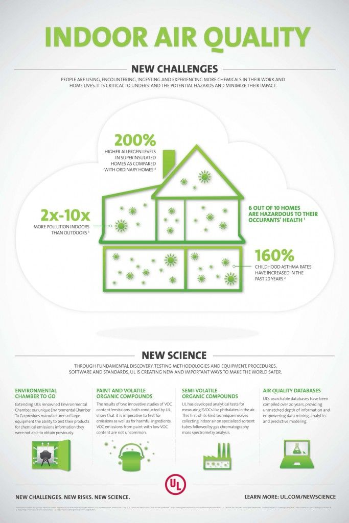 Indoor Air Quality Infographic from the Underwriters Laboratory. http://blog.oransi.com/indoor_air_quality_ul_infographi/