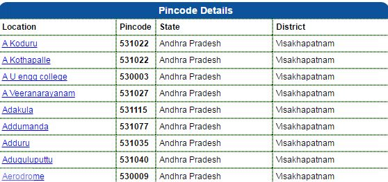 Pin Code of Visakhapatnam City of andhra pradesh, India, Search Pincode number By City, Postal Codes Of Visakhapatnam Cities