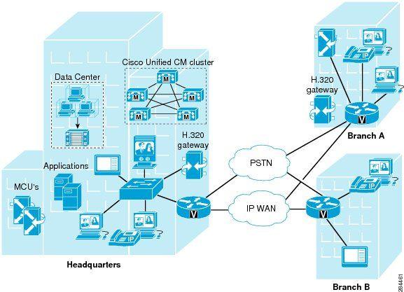cisco diagram software architecture diagrams pinterest