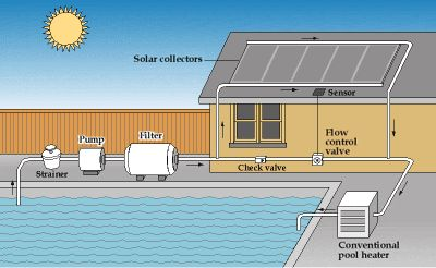 An example of a solar pool heater - and how it works.