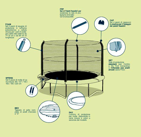 ricambi tappeti elastici