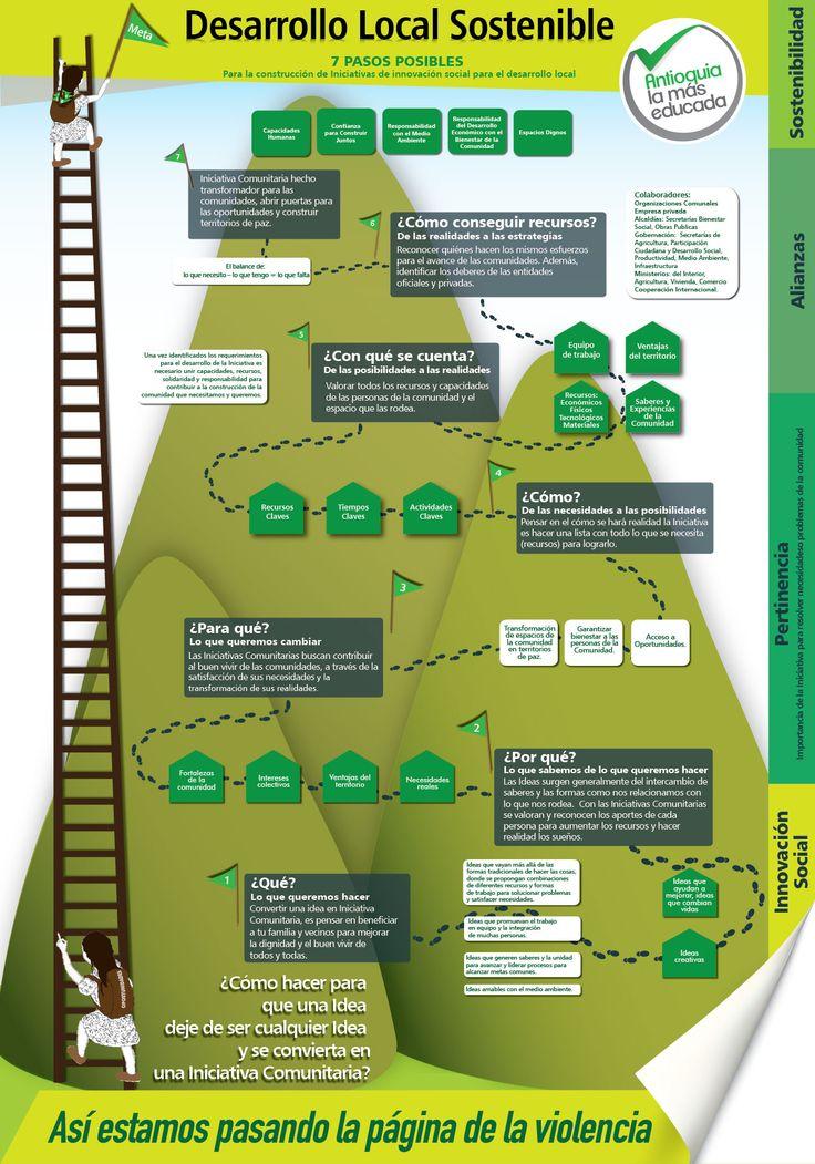 7 pasos posibles para la construcción de iniciativas de innovación social para el desarrollo local