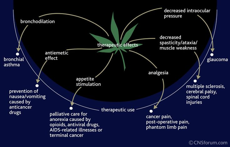 medicinal benefits and harmful effects from smoking marijuana Marijuana is commonly known as chronic,pot or harsh and is consumed either by eating,smoking or by soaking it in tea whether the human body is exposed to this plant in small or large quantities, side effects are a sure fal out side effects of using marijuana vary from the simpleincrease in.