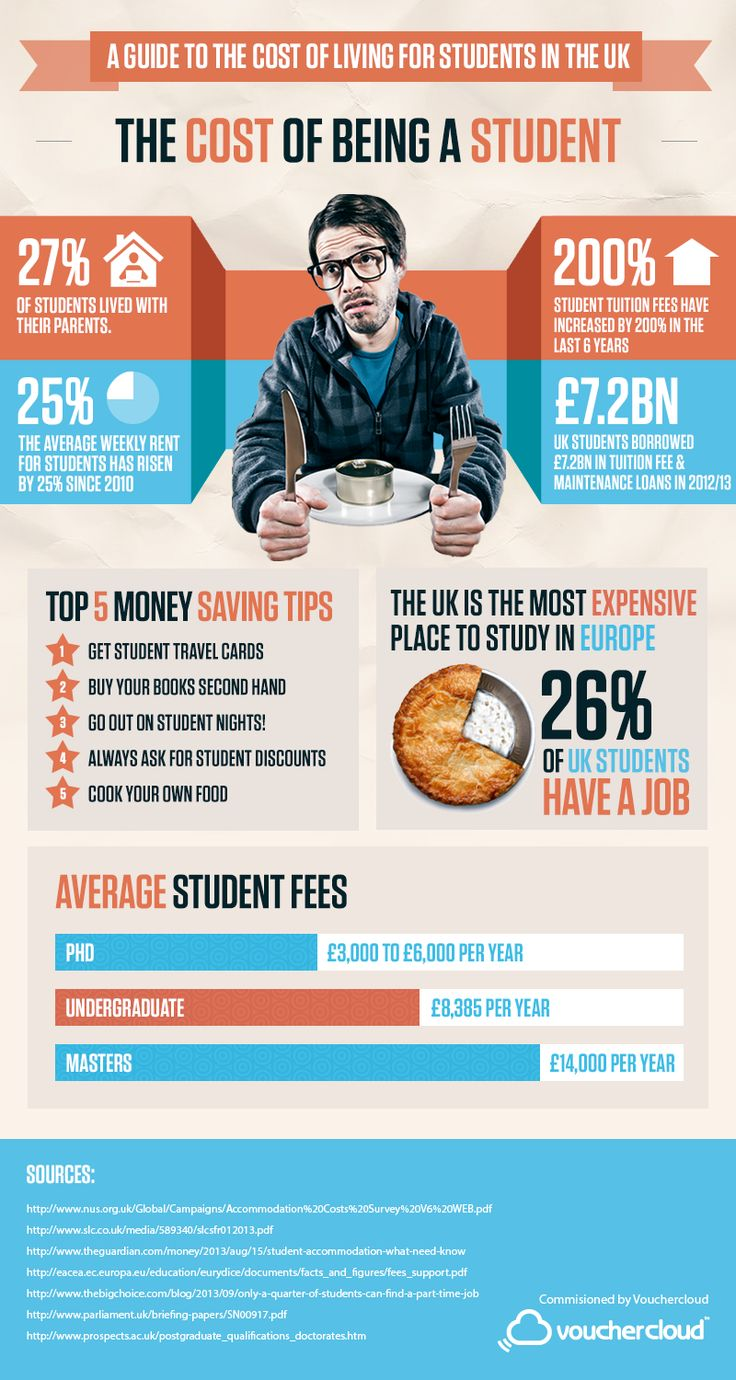 Cost of Being a Student #Infographic