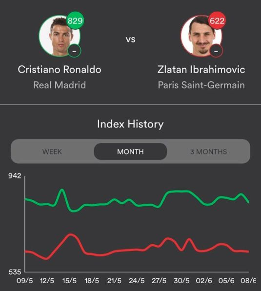 Will Cristiano Ronaldo or Zlatan Ibrahimovic be top scorer at ‪#‎EURO2016‬?  Download the Brandtix app via the app store for FREE now! https://appsto.re/gb/Iadt_.i