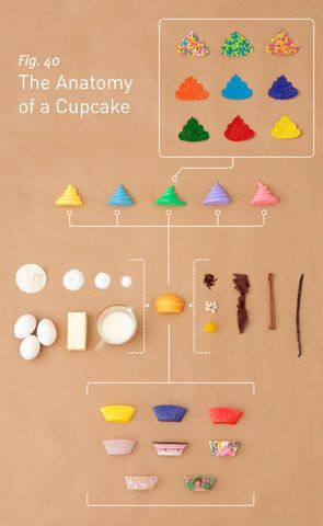 where do cupcakes come from?