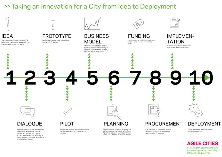 10 Steps: Taking an Innovation for a City from Idea to Deployment