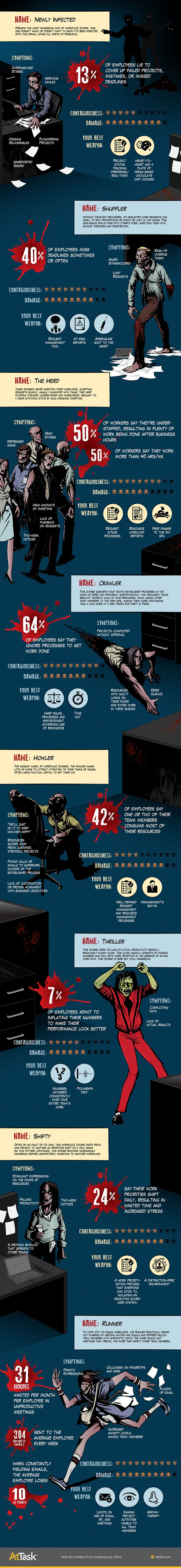 Infographic: 8 Types of 'Working Dead' Zombies Plaguing Your Productivity | Adweek