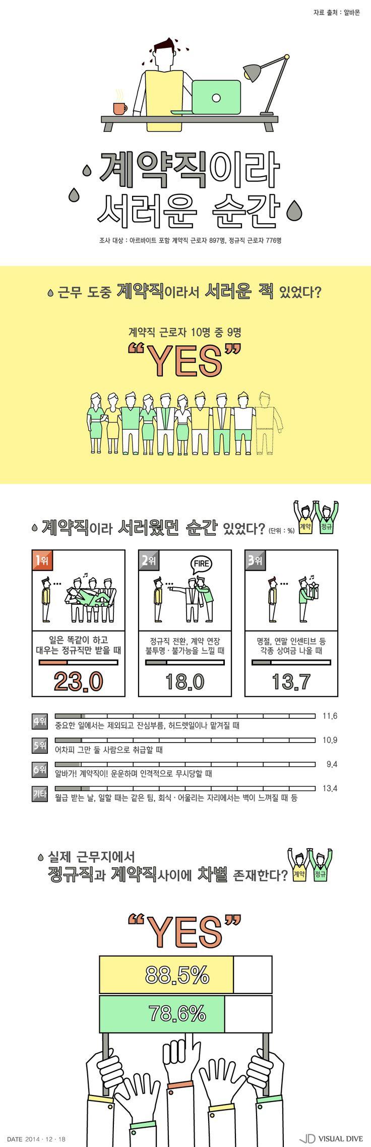 '미생' 장그래도 공감할 계약직이라 서러운 순간 [인포그래픽] #contract worker / #Infographic ⓒ 비주얼다이브 무단 복사·전재·재배포 금지