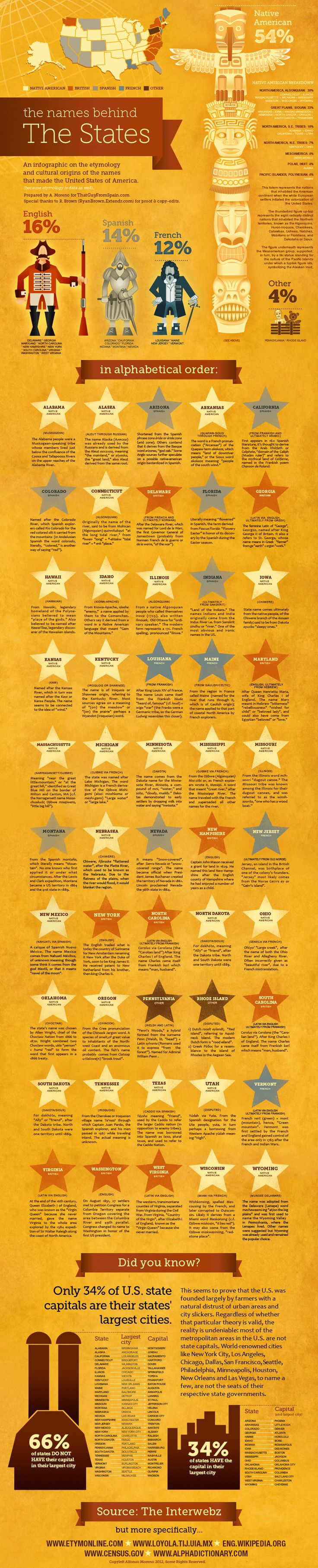 An infographic of the etymology and cultural origins of the names that made the ?United States of America.