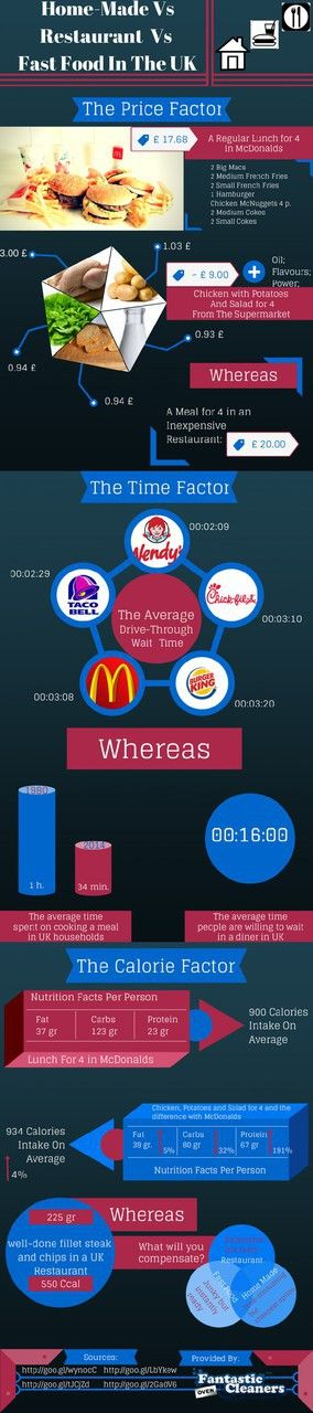 Home-Made Vs Restaurant Vs Fast Food - Pros And Cons | Visual.ly ✿