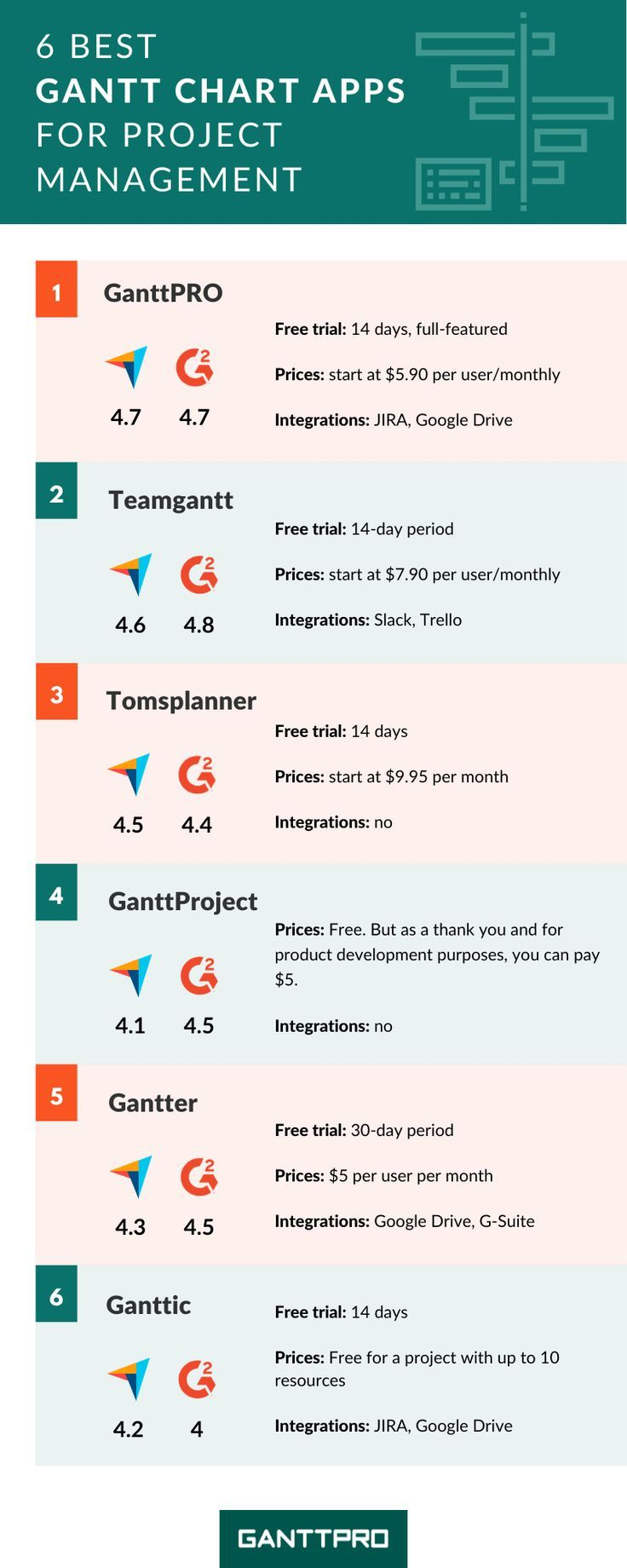 6 Best Gantt Chart Apps To Make Your Project Management Truly Efficient Gantt Chart Project Management Infographic Agile Project Management