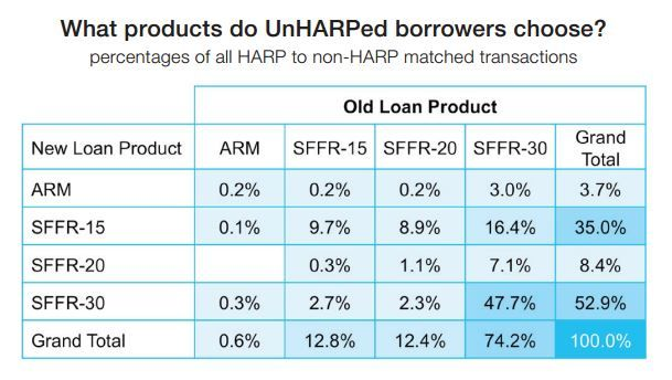 Getting Out of the Game: Many Borrowers are Exiting HARP.