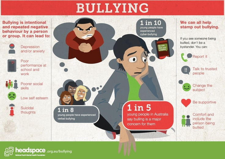 1 in 5 young people in Australia say bullying is a concern for them