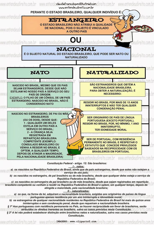 ENTENDEU DIREITO OU QUER QUE DESENHE ???: BRASILEIRO NATO X BRASILEIRO NATUREALIZADO