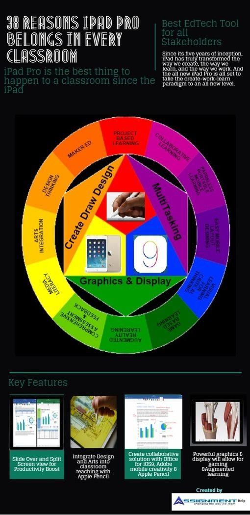 38 Reasons Why Every Educator Needs an iPad Pro
