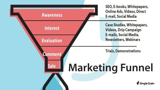 HOW TO PLAN A MARKETER HIS MARKETING FUNNEL