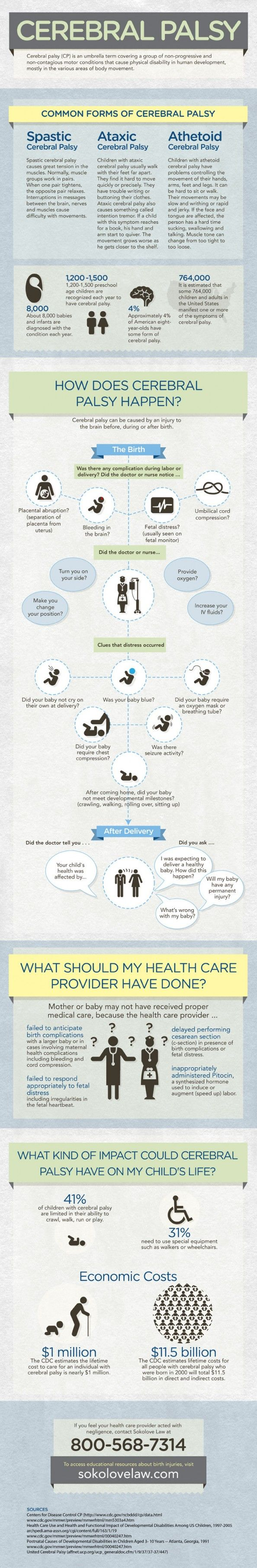 Cerebral Palsy Infographic Infographic