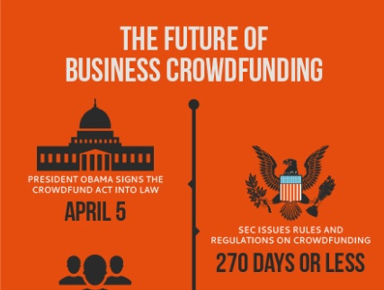 how to start a business using crowdfunding