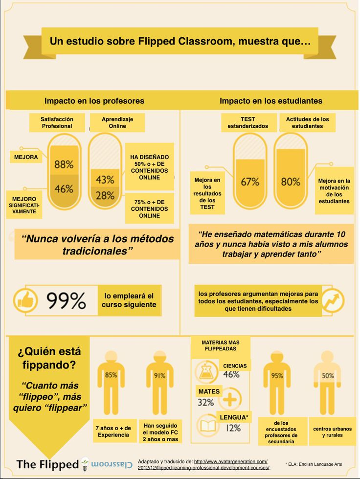 Un infográfico sobre Flipped Classroom | The Flipped Classroom