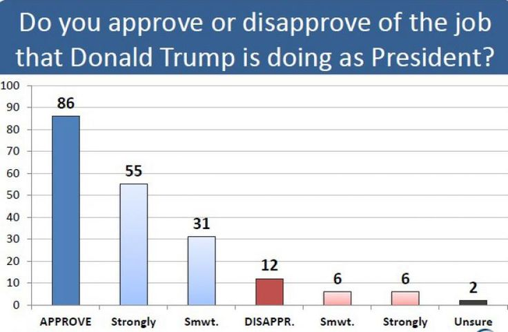 2/25/17 - This year's CPAC straw poll found that 86 percent of those polled approve of the job Donald Trump is doing as president...  ME  TOO !!!