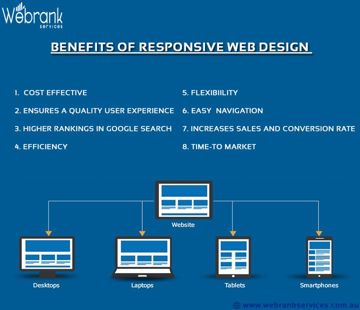 Benefits Of Responsive Web Design: 1. Cost Effective 2. Ensures a Quality User…