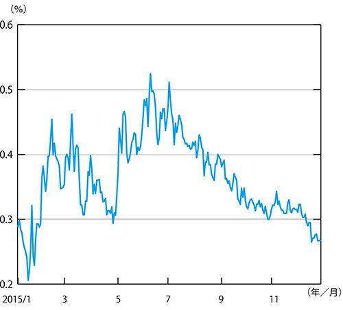 ◆図表4:日本10年国債利回りの推移