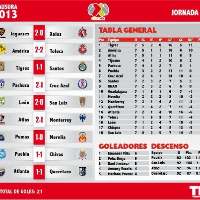 Tigres mantiene el liderato, Villa sigue como máximo goleador y Gallos cada vez más cerca de la División de Ascenso; así marcha la Liga MX tras 7 jornadas