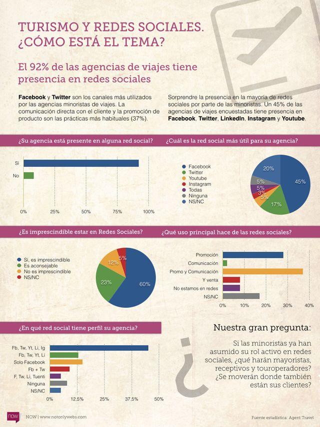 NOW-Infografia-Turismo-Redes-Sociales-Marketing-Digital