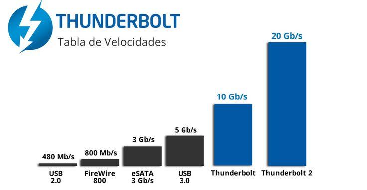 Velocidades y rendimiento thunderbolt