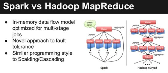 The Big 'Big Data' Question: Hadoop or Spark? - Data Science Central