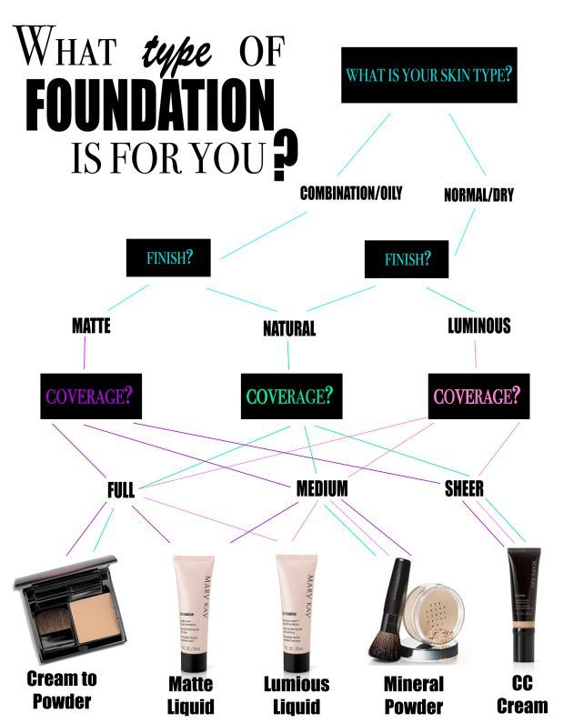 Mary Kay What type of foundation is for you?
