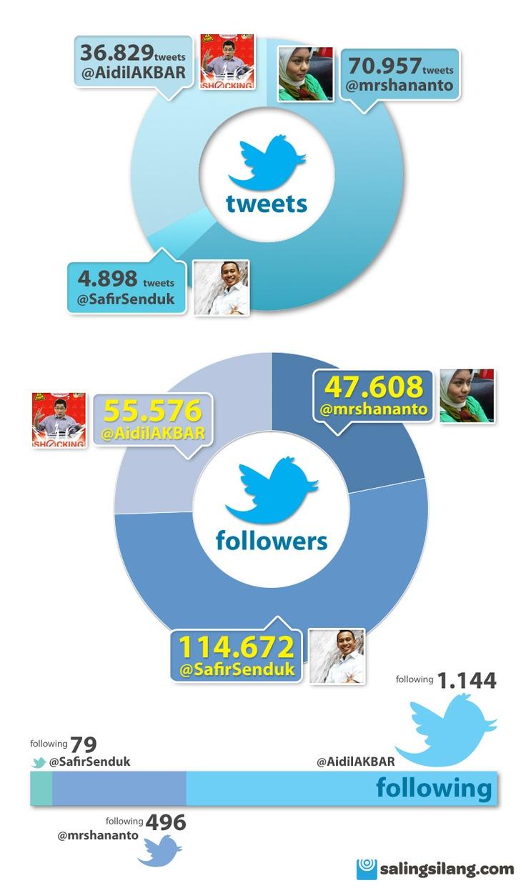 tiga perencana keuangan yang aktif di twitter