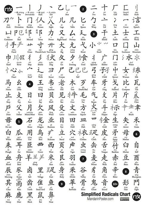 simplified chinese radicals chart